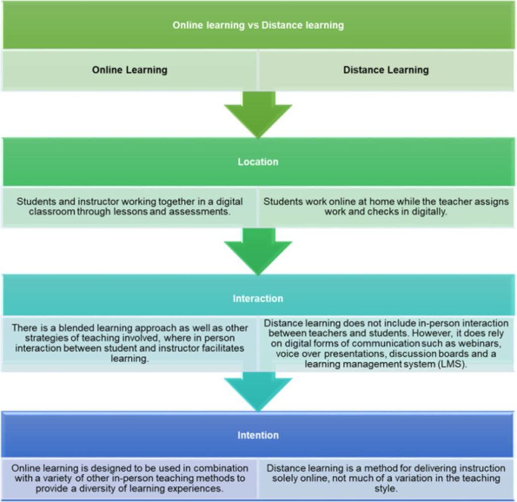 Differences between online learning and distance learning